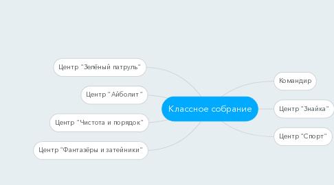 Mind Map: Классное собрание