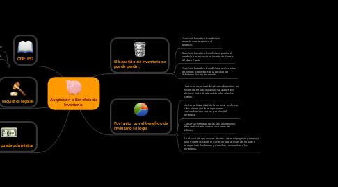 Mind Map: Aceptación a Beneficio de Inventario.