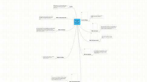 Mind Map: Elementos del procesador de texto