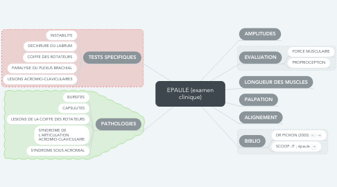 Mind Map: EPAULE (examen clinique)