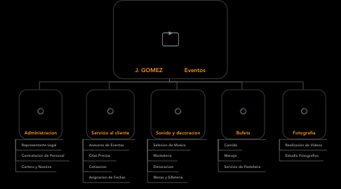 Mind Map: J. GOMEZ             Eventos