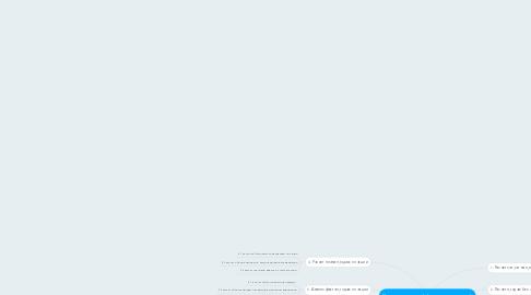 Mind Map: Этапы анализа эффективности акций