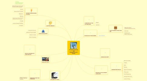Mind Map: Computer Security