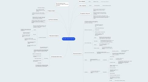 Mind Map: Revolución Industrial