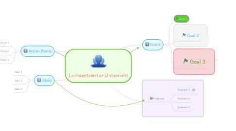 Mind Map: Lernzentrierter Unterricht