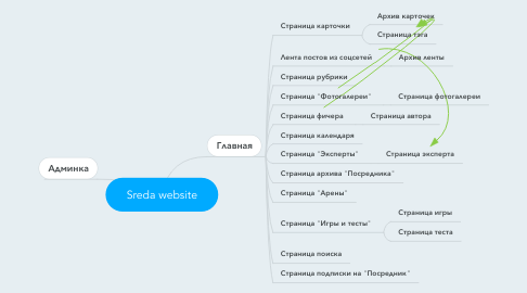 Mind Map: Sreda website