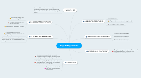 Mind Map: Binge Eating Disorder