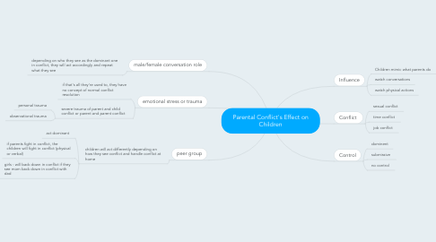 Mind Map: Parental Conflict's Effect on Children