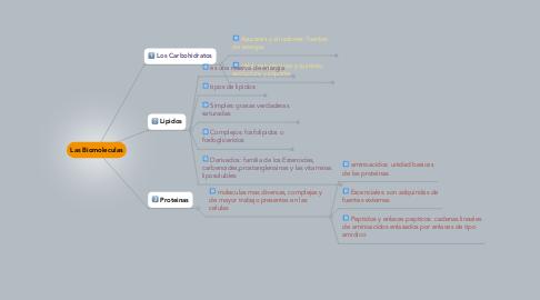 Mind Map: Las Biomoleculas