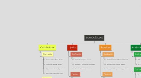 Mind Map: BIOMOLÉCULAS