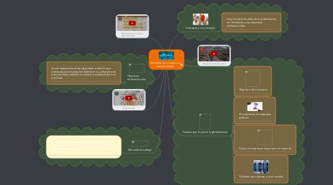 Mind Map: Globalizacion y negocios internacionales