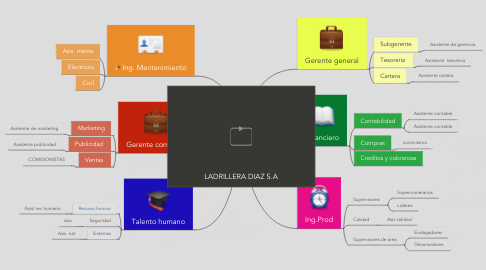 Mind Map: LADRILLERA DIAZ S.A