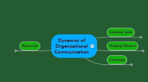 Mind Map: Dynamics of Organizational Communication