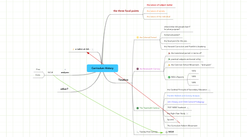 Mind Map: Curriculum History