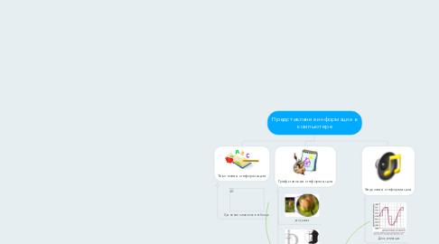 Mind Map: Представление информации в компьютере