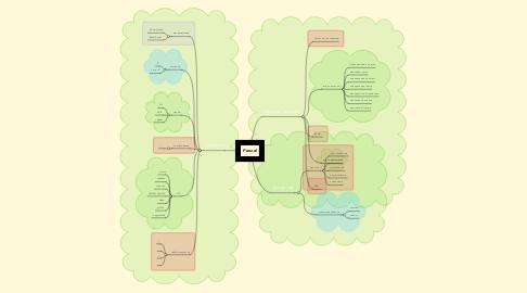 Mind Map: Pascal