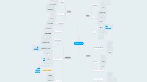 Mind Map: Model d'Escola