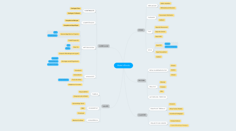 Mind Map: Una Escola