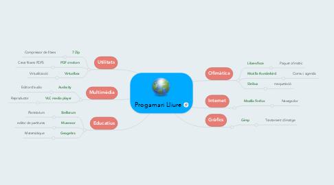 Mind Map: Progamari Lliure