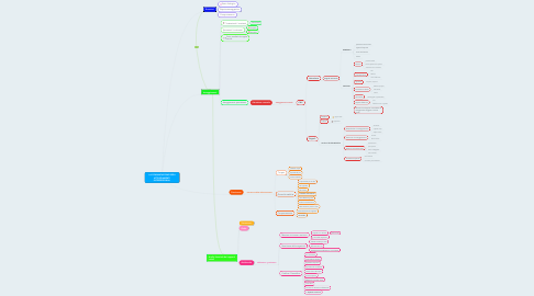 Mind Map: LA COMUNICAZIONE DEGLI ATTEGGIAMENTI INTERPERSONALI