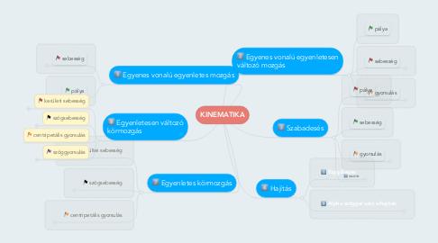 Mind Map: KINEMATIKA