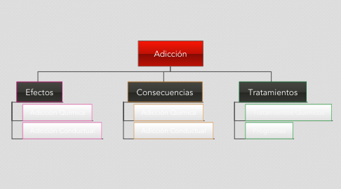 Mind Map: Adicción