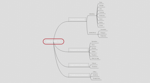 Mind Map: EPA ALBERT TC
