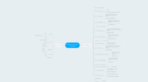 Mind Map: EVENTO AO VIVO - LEADS3X