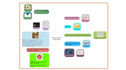 Mind Map: Nociones sobre el Iusnaturalismo