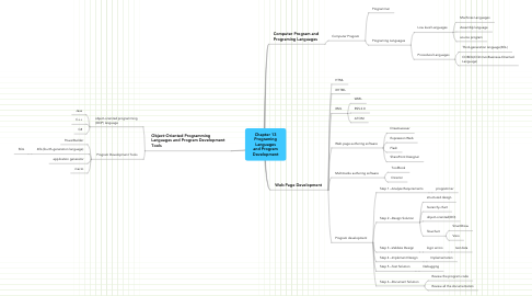 Mind Map: Chapter 13 Programing Languages and Program Development