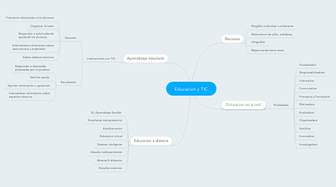 Mind Map: Educacion y TIC