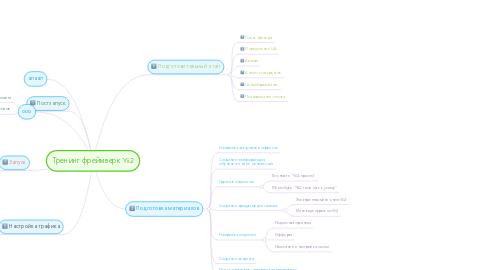 Mind Map: Тренинг фреймверк Yii2