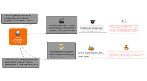 Mind Map: CLUSTERSVIRTUAIS DEARTE, EDUCAÇÃO,CULTURA