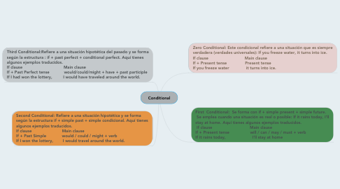 Mind Map: Conditional