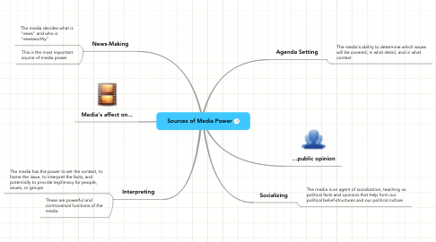 Mind Map: Sources of Media Power