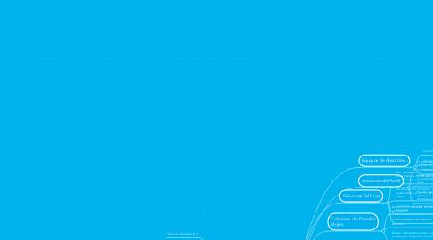 Mind Map: Ing. Quimica - Equipos de Humidificación y Absorción.