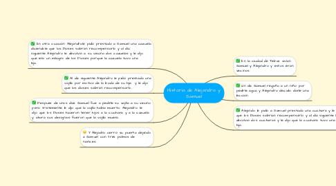 Mind Map: Historia de Alejandro y Samuel