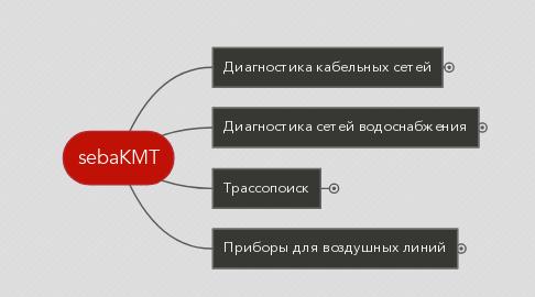 Mind Map: sebaKMT
