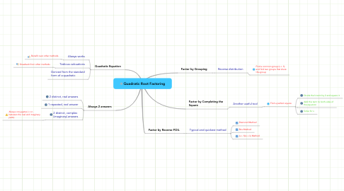 Mind Map: Quadratic Root Factoring
