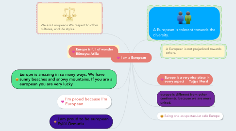 Mind Map: I am a European