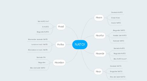 Mind Map: NATO!