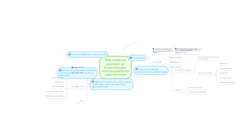 Mind Map: Multimodalité et expression en langue étrangère  dans une plateforme audio-synchrone