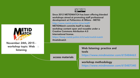 Mind Map: November 24th, 2015 - workshop topic: Web listening
