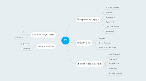 Mind Map: РФ