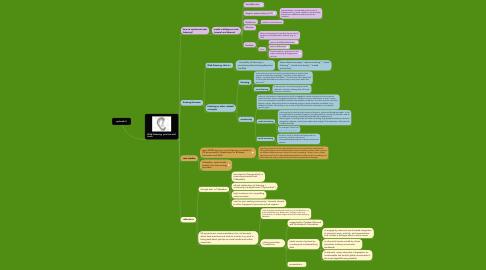 Mind Map: episode 3