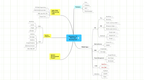 Mind Map: Enterprise 2.0  Web Apps Development