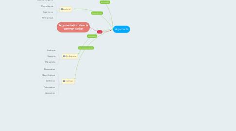 Mind Map: Argumentation dans la communication
