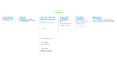 Mind Map: Algoritmo