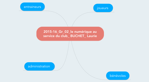 Mind Map: 2015-16_Gr_02_le numérique au service du club_ BUCHET_ Laurie