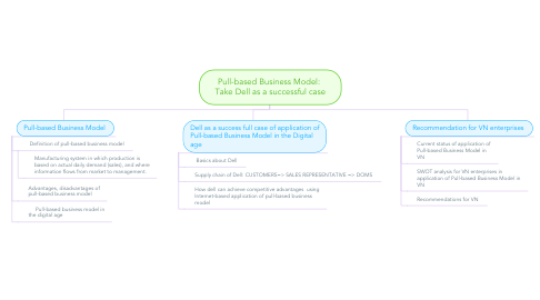 Mind Map: Pull-based Business Model:  Take Dell as a successful case